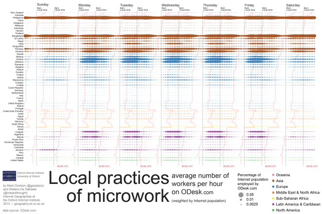 ODesk-Local_practices_of_microwork-final-011